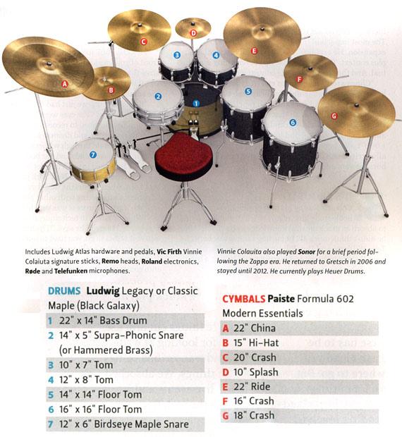 Drummerworld Vinnie Colaiuta