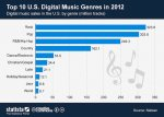 ChartOfTheDay_819_digital_music_sales_in_the_U_S_by_genre_n.jpg