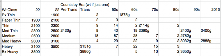 22-counts-by-era.png