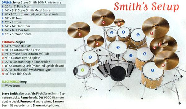 Steve Smith Drummerworld