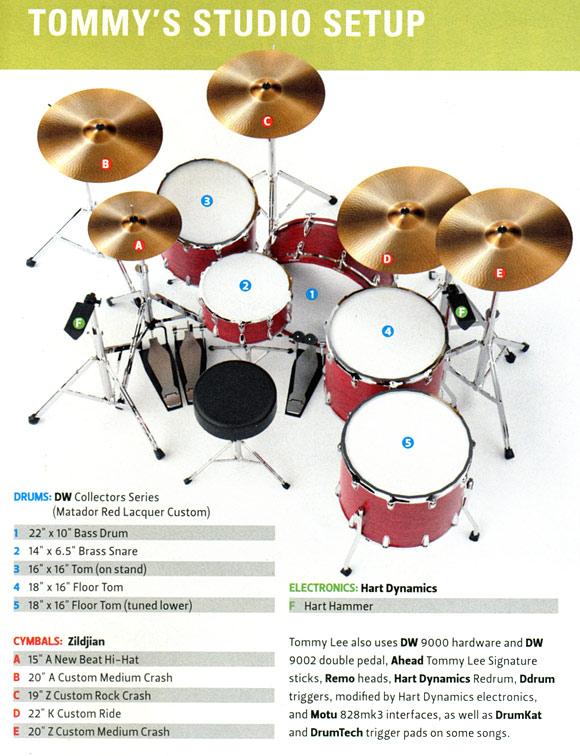 Drummerworld Tommy Lee